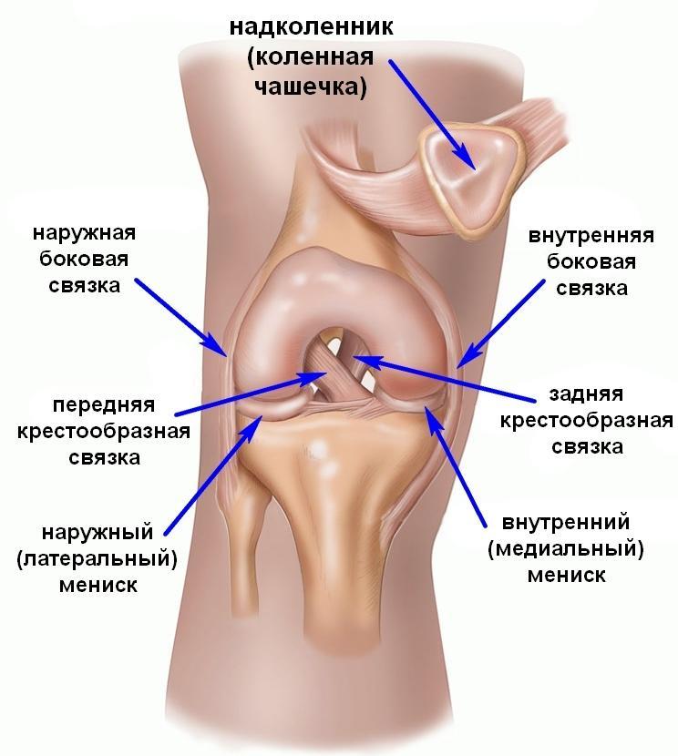 боль и дискомфорт в коленном суставе
